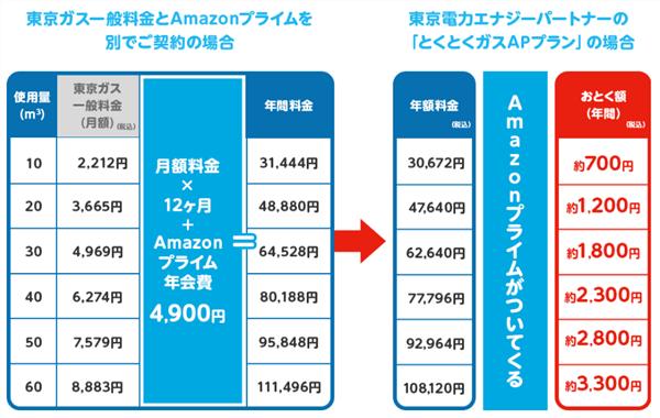 Amazonプライム会員なら「とくとくガスAPプラン」で必ず安くなる