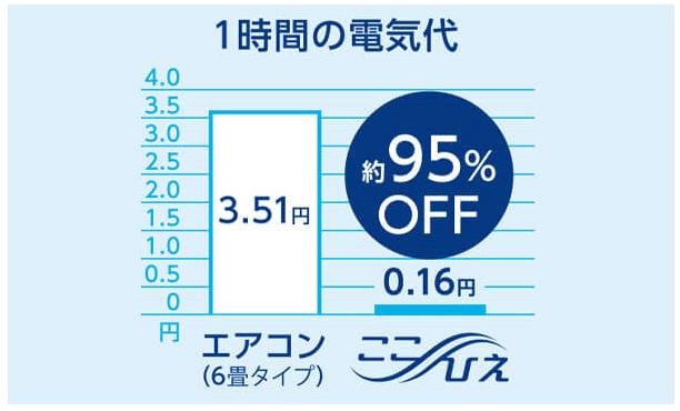 「ここひえ」の消費電力は6W、1時間の電気代は0.16円